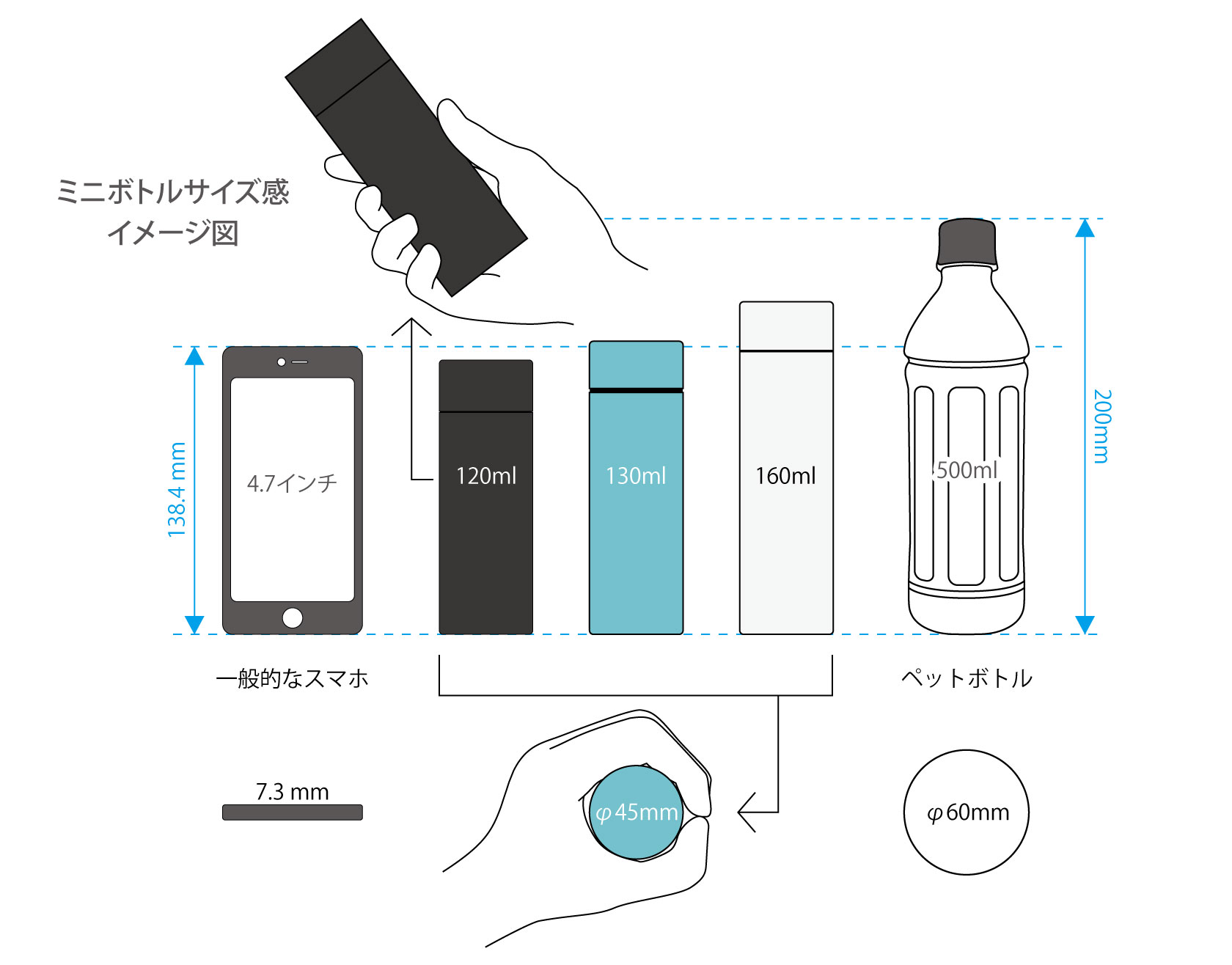 ミニボトルサイズ感イメージ図